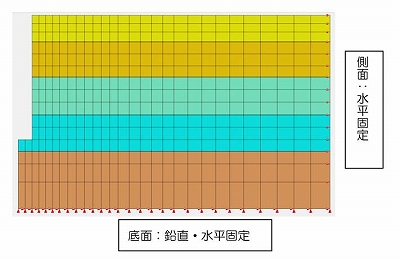 図-3 境界条件の設定