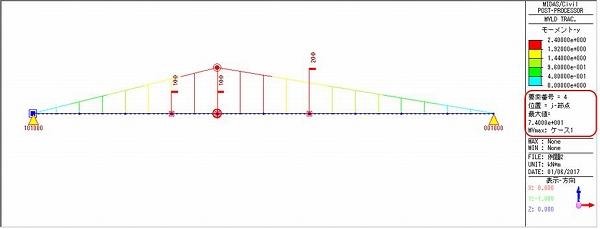 (b)曲げモーメント  図9 点Cにおける最大断面力と荷重位置