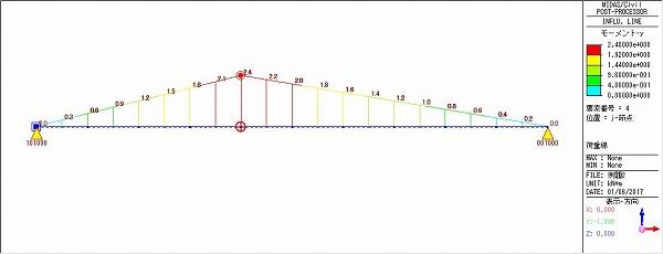 (b)曲げモーメント 図8 点Cにおける影響線