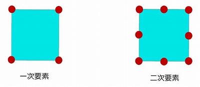 図-1 一次要素と二次要素
