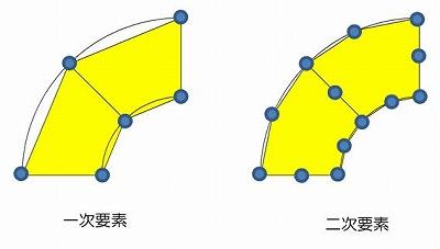 図-2 一次要素と二次要素