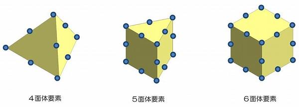 図-3 二次要素(ソリッド要素)