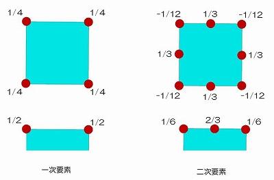 図-4 等価節点力の比率(上:物体力の比率 下:表面力の比率)