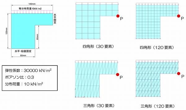 図-5 解析モデル図